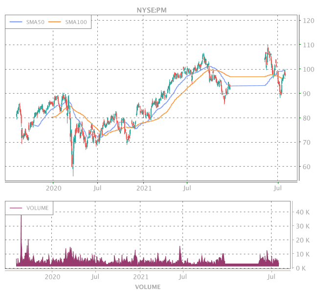3 Years OHLC Graph (NYSE:PM)