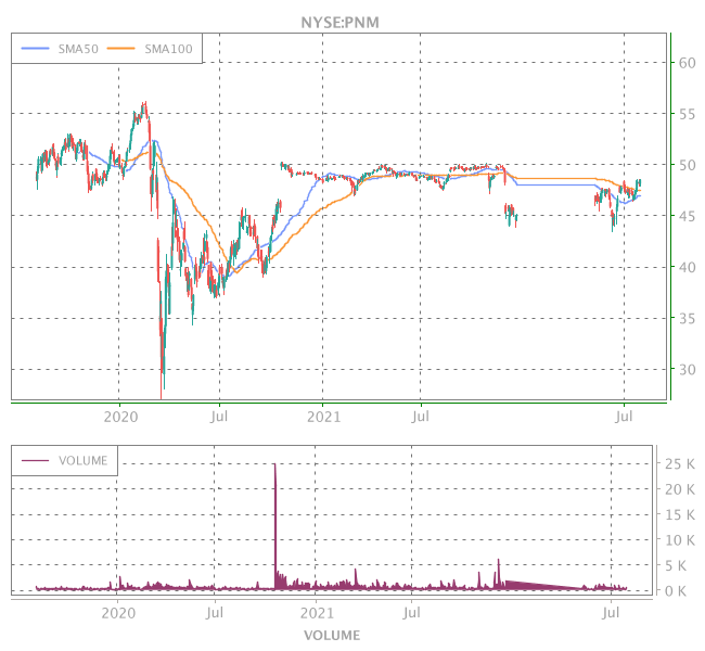 3 Years OHLC Graph (NYSE:PNM)