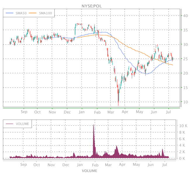 3 Years OHLC Graph (NYSE:POL)