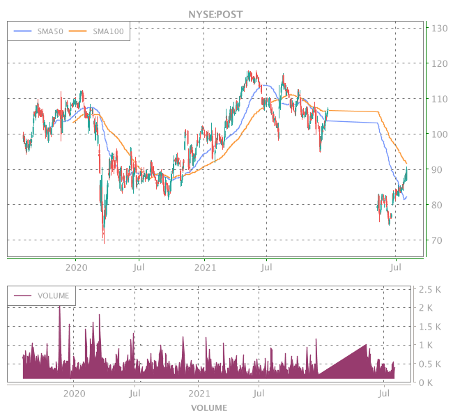 3 Years OHLC Graph (NYSE:POST)