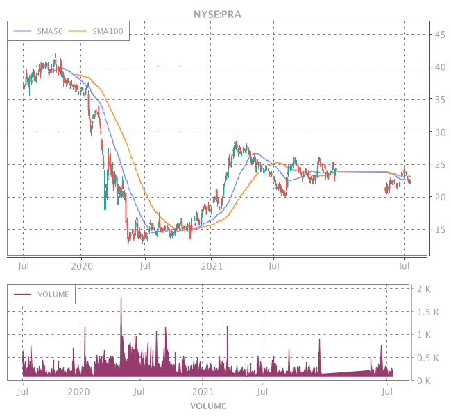 3 Years OHLC Graph (NYSE:PRA)