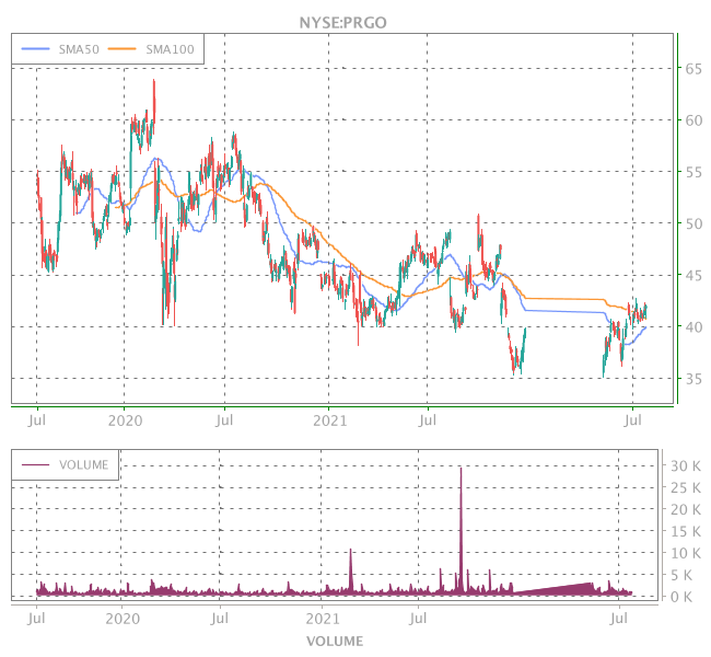 3 Years OHLC Graph (NYSE:PRGO)