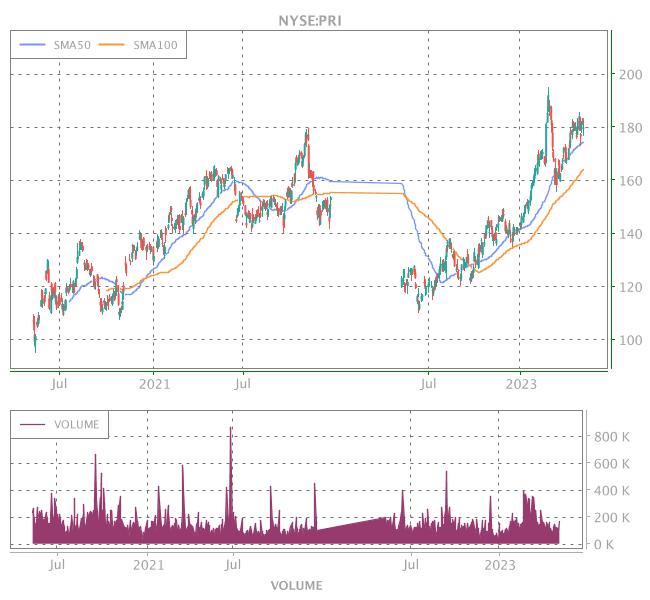 3 Years OHLC Graph (NYSE:PRI)