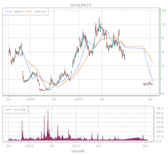 3 Years OHLC Graph (NYSE:PRTY)