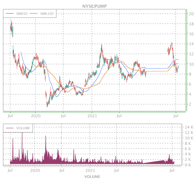 3 Years OHLC Graph (NYSE:PUMP)