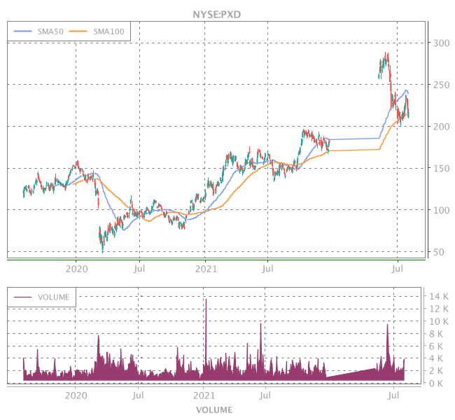 3 Years OHLC Graph (NYSE:PXD)