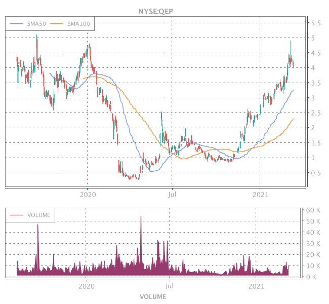 3 Years OHLC Graph (NYSE:QEP)