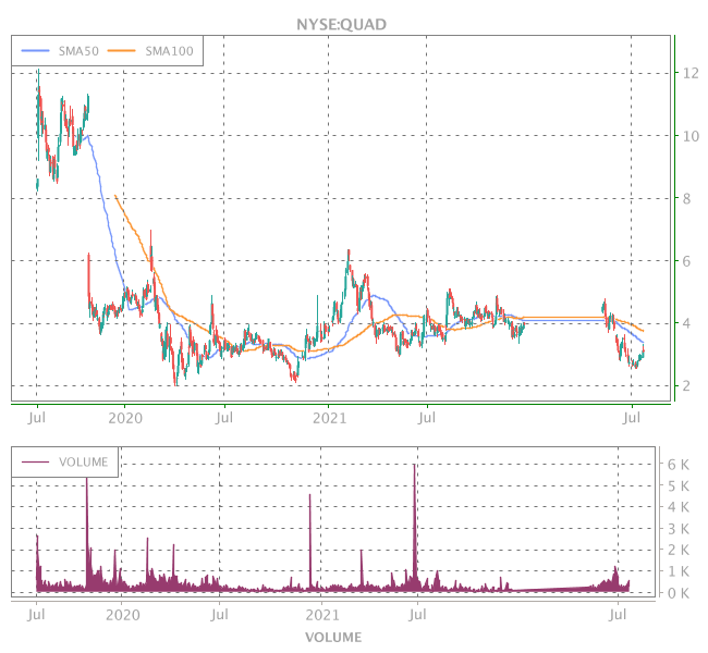 3 Years OHLC Graph (NYSE:QUAD)