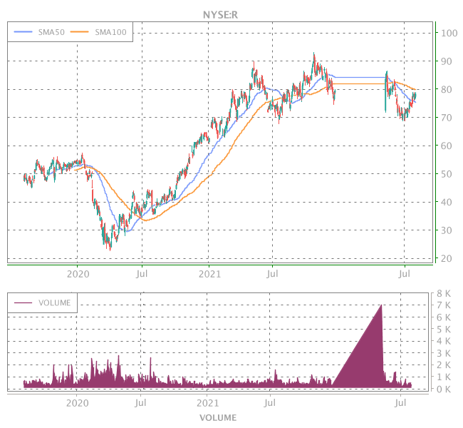 3 Years OHLC Graph (NYSE:R)
