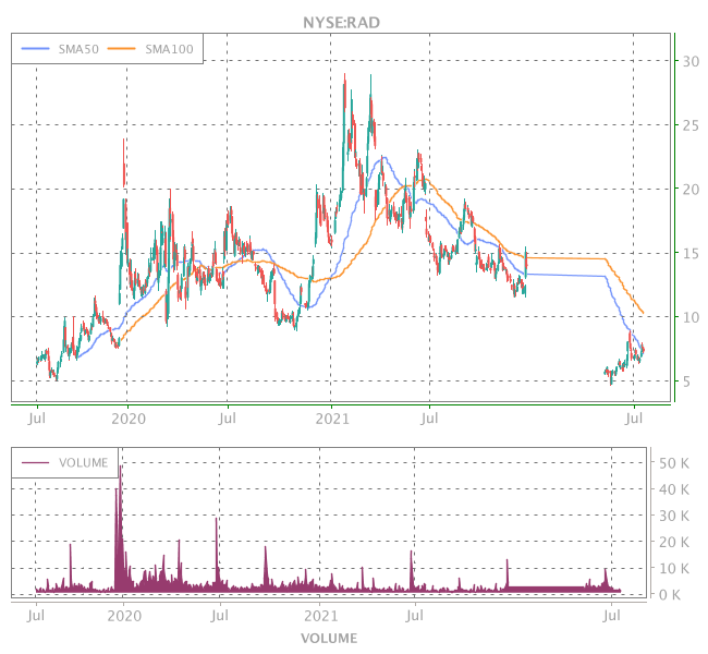 3 Years OHLC Graph (NYSE:RAD)