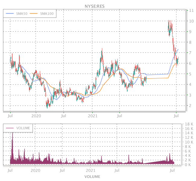 3 Years OHLC Graph (NYSE:RES)