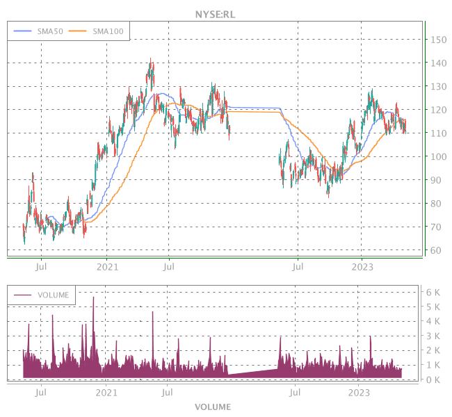 3 Years OHLC Graph (NYSE:RL)