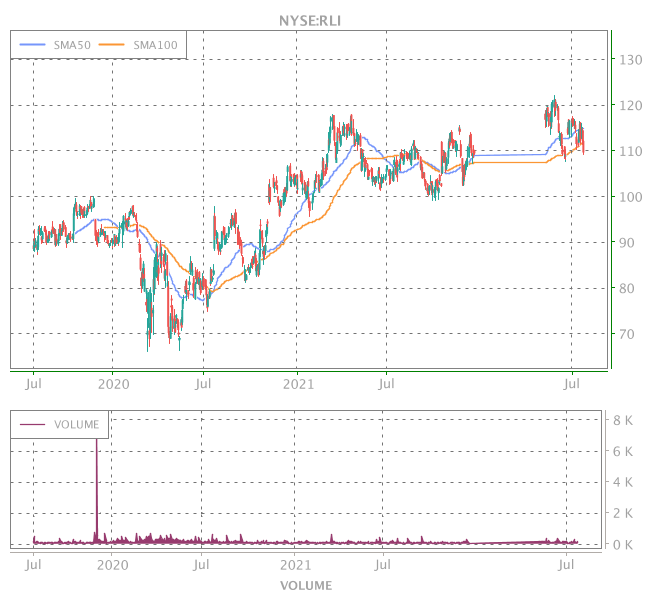 3 Years OHLC Graph (NYSE:RLI)