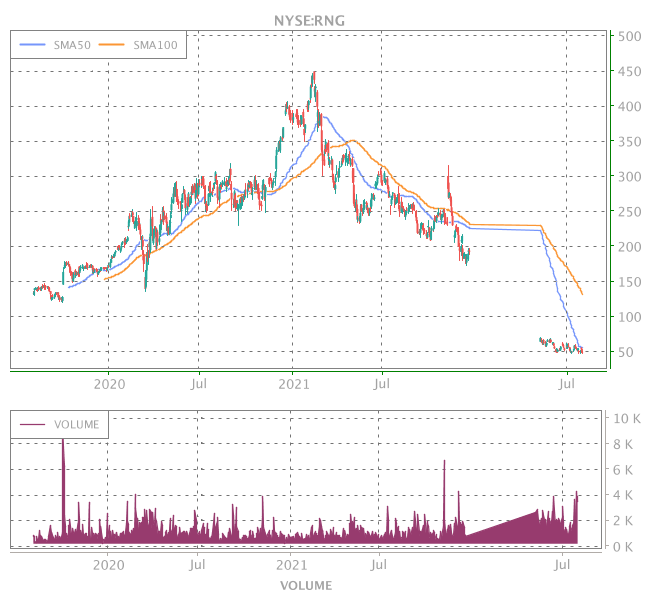 3 Years OHLC Graph (NYSE:RNG)