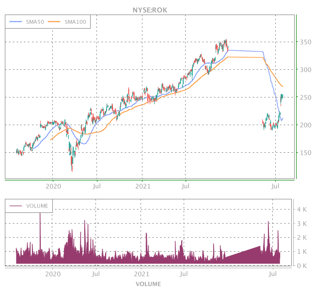 3 Years OHLC Graph (NYSE:ROK)