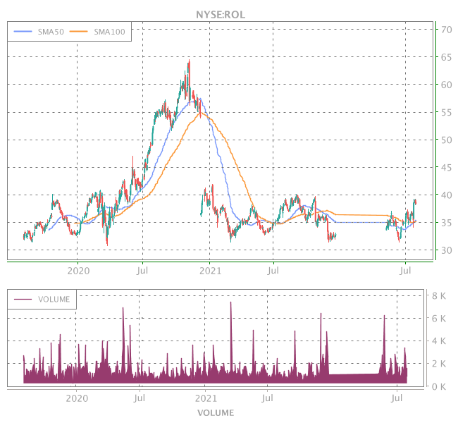 3 Years OHLC Graph (NYSE:ROL)