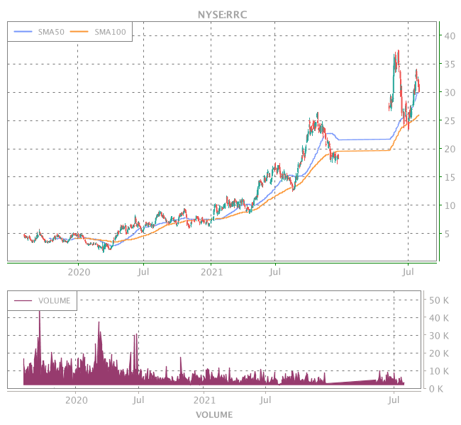 3 Years OHLC Graph (NYSE:RRC)