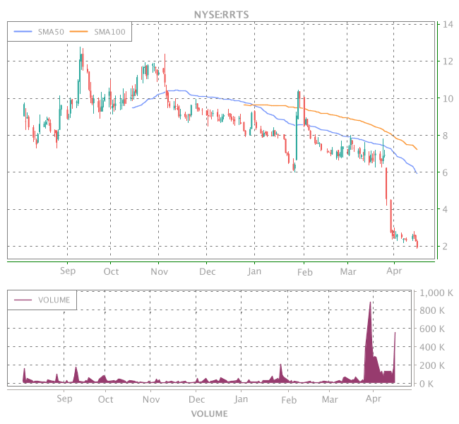 3 Years OHLC Graph (NYSE:RRTS)