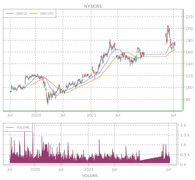 3 Years OHLC Graph (NYSE:RS)