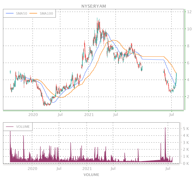 3 Years OHLC Graph (NYSE:RYAM)