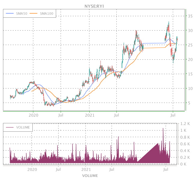 3 Years OHLC Graph (NYSE:RYI)