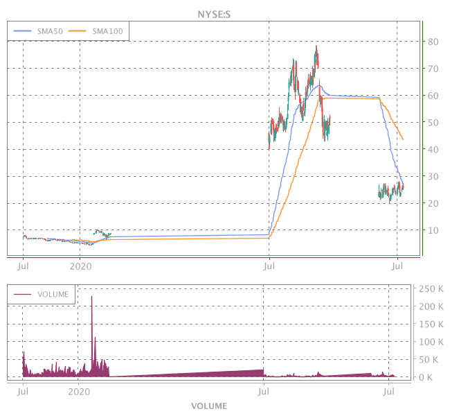 3 Years OHLC Graph (NYSE:S)