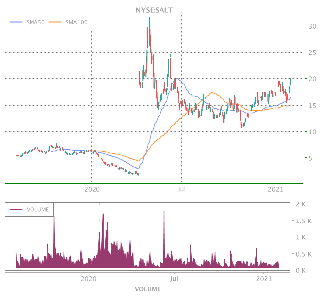 3 Years OHLC Graph (NYSE:SALT)