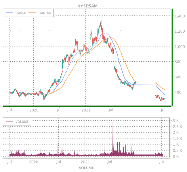 3 Years OHLC Graph (NYSE:SAM)