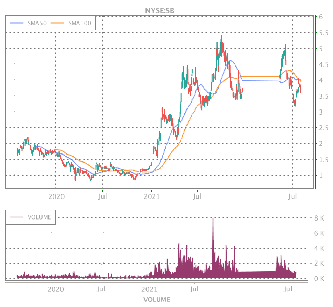 3 Years OHLC Graph (NYSE:SB)