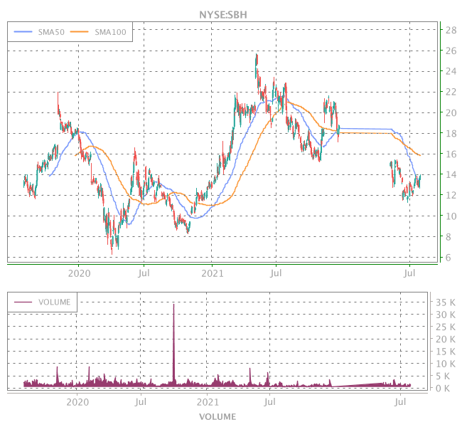 3 Years OHLC Graph (NYSE:SBH)