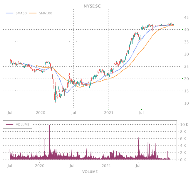 3 Years OHLC Graph (NYSE:SC)