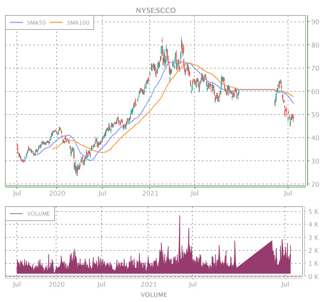 3 Years OHLC Graph (NYSE:SCCO)