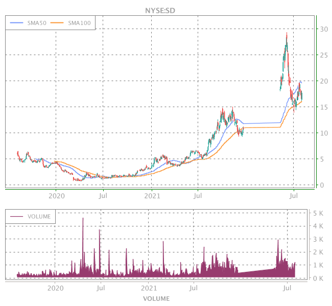 3 Years OHLC Graph (NYSE:SD)