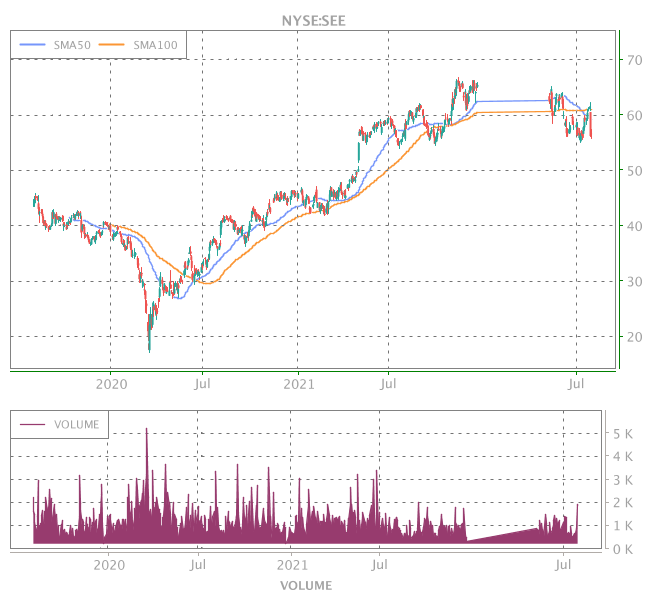 3 Years OHLC Graph (NYSE:SEE)