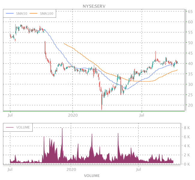 3 Years OHLC Graph (NYSE:SERV)