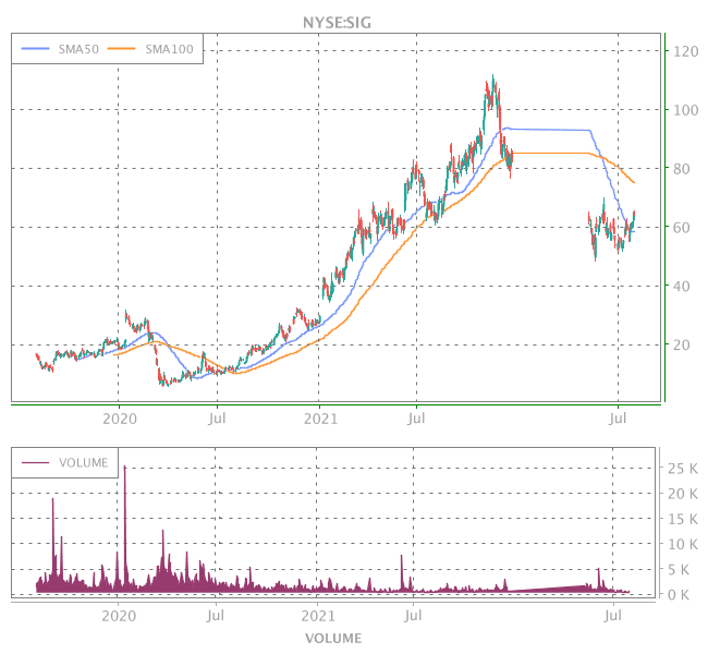 3 Years OHLC Graph (NYSE:SIG)