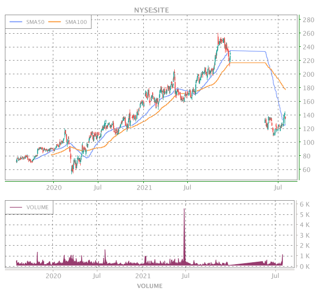 3 Years OHLC Graph (NYSE:SITE)