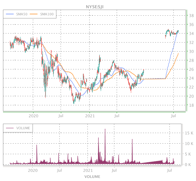 3 Years OHLC Graph (NYSE:SJI)