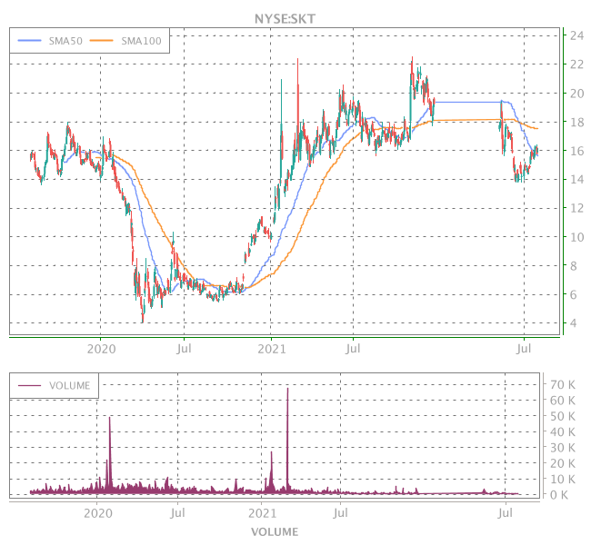 3 Years OHLC Graph (NYSE:SKT)
