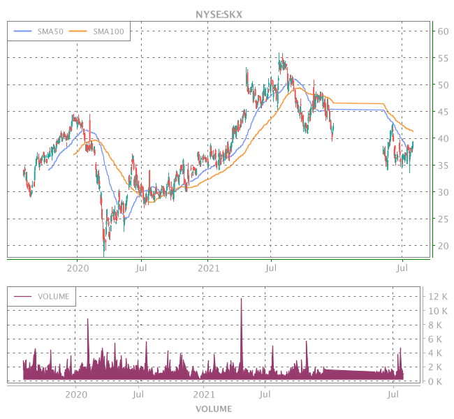 3 Years OHLC Graph (NYSE:SKX)