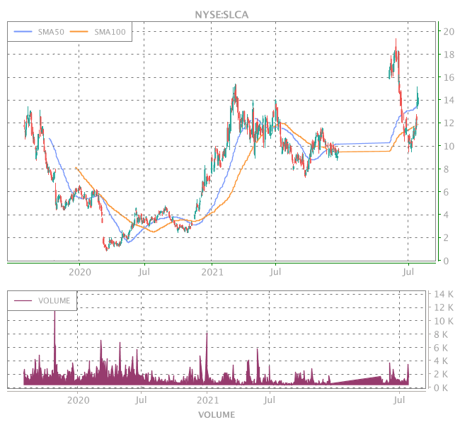 3 Years OHLC Graph (NYSE:SLCA)