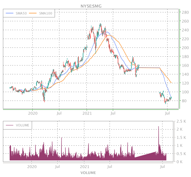 3 Years OHLC Graph (NYSE:SMG)