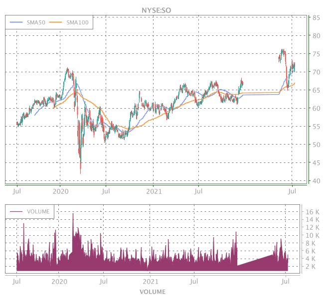 3 Years OHLC Graph (NYSE:SO)