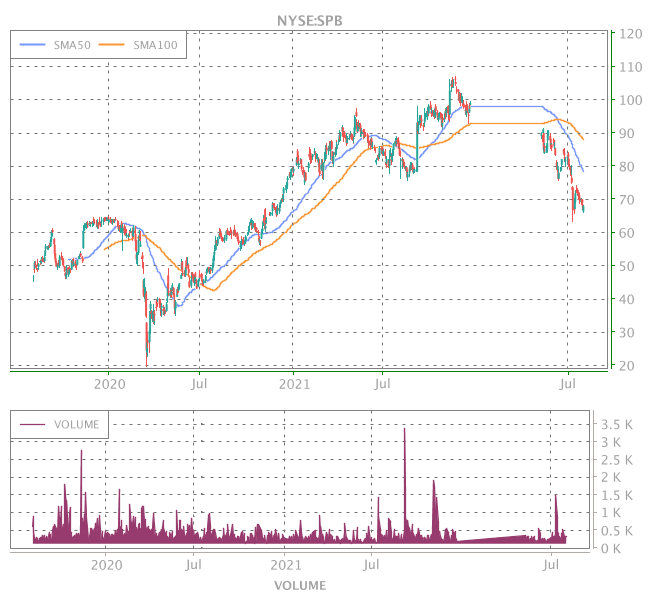 3 Years OHLC Graph (NYSE:SPB)