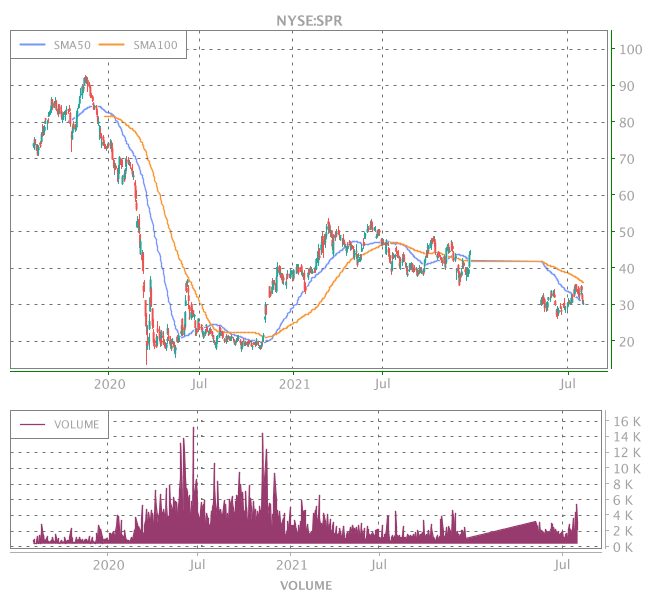 3 Years OHLC Graph (NYSE:SPR)