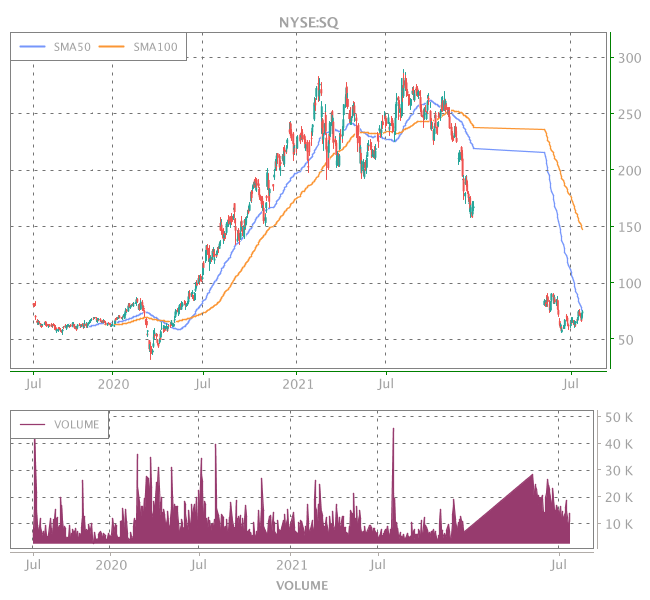 3 Years OHLC Graph (NYSE:SQ)