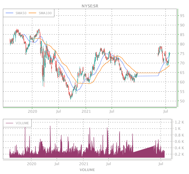 3 Years OHLC Graph (NYSE:SR)