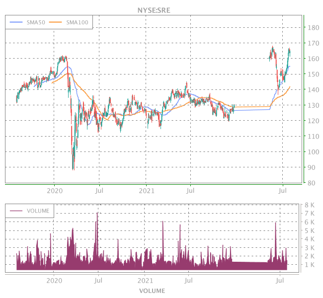 3 Years OHLC Graph (NYSE:SRE)
