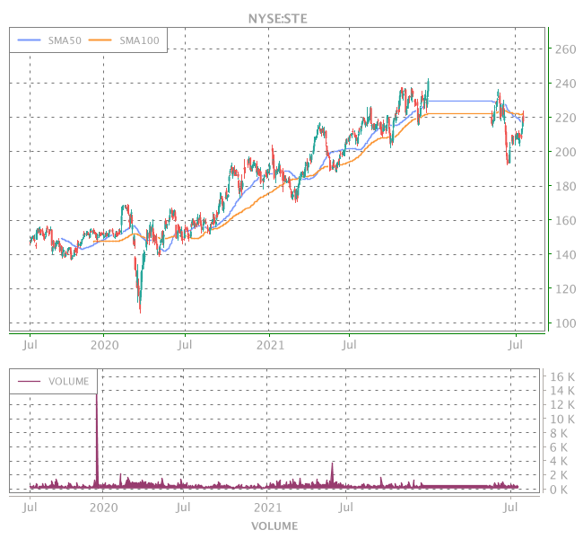 3 Years OHLC Graph (NYSE:STE)