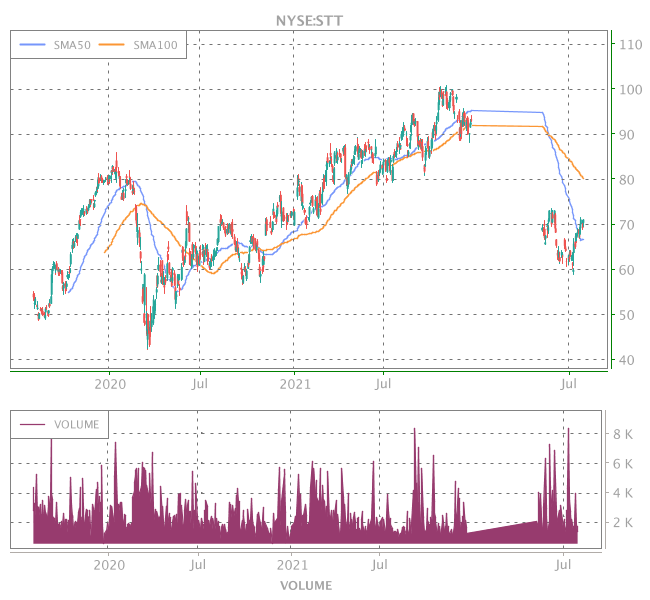 3 Years OHLC Graph (NYSE:STT)